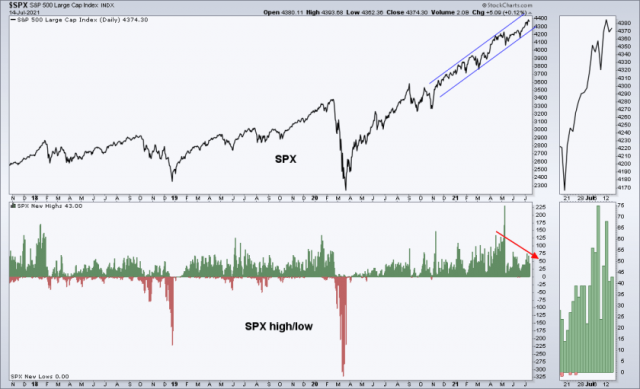 Will the US stock market's worsening breadth matter?   Notes From the Rabbit Hole