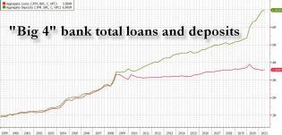 big 4 loans deposits q2 2021.jpg (1228×589)