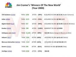 Cramers-Stocks-For-The-Next-Decade-2000.jpg (720×540)