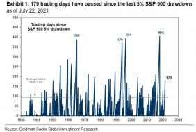 179 trading days without correction.jpg (700×470)