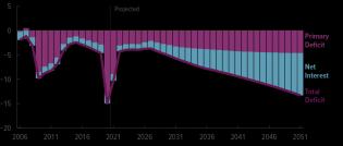 56977-fig2_deficit-interest-vs.png (825×352)