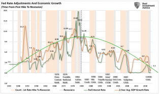 Fed-Rate-GDP-Crisis-072621-1024x603.png (1024×603)