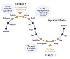 Investor-Psychology-Cycle (1).jpg (600×500)