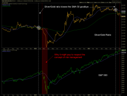 Here's a chart for 98% of market participants to ignore | Notes From the Rabbit Hole