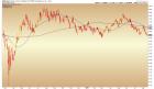 gdx/gold ratio