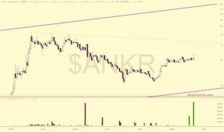 slopechart_$ANKR.jpg