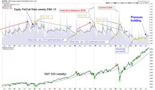 equity put/call ratio