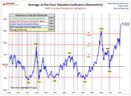 Stock market risk not yet realized | Notes From the Rabbit Hole