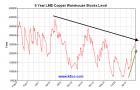 lme copper