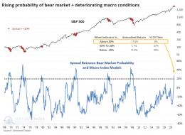 Sentiment-Trader-Combo-Bear-Market-Probability (1).png (788×575)