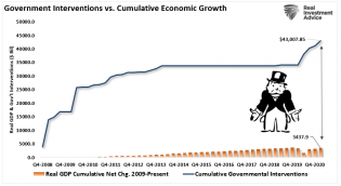 GDP-Government-Interventions-062931_1.png (812×445)