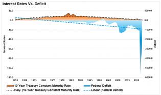 Interest-Rates-Vs-Deficit-090621.png (812×479)