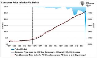 CPI-Inflation-Deficit-090521.png (809×483)