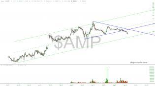slopechart_$AMP.jpg