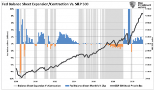 SP500-Fed-Balance-Contraction-Only-092321.png (967×564)