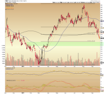 Gold stock leader Franco Nevada (FNV) burrowing toward a low? | Notes From the Rabbit Hole
