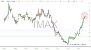 slopechart_IMAX.jpg