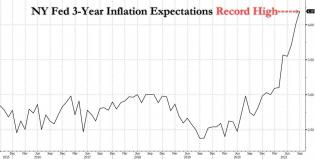 Ny Fed 3Y inflation exp_1.jpg (1280×649)