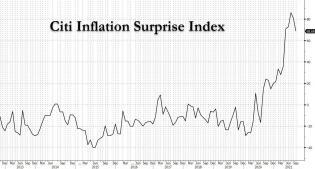 citi inflation surprise index 2.jpg (1269×684)
