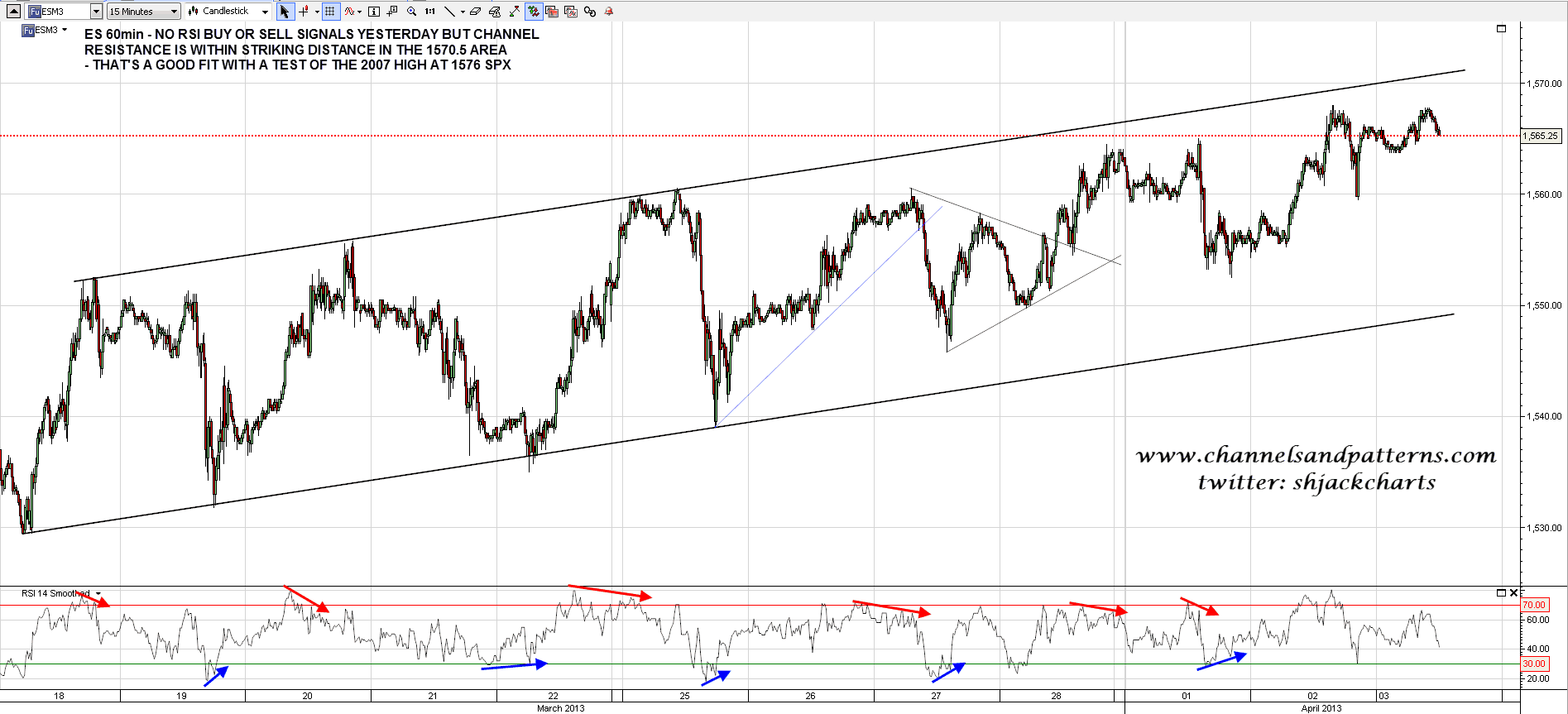 130403 ES 15min Channel and RSI