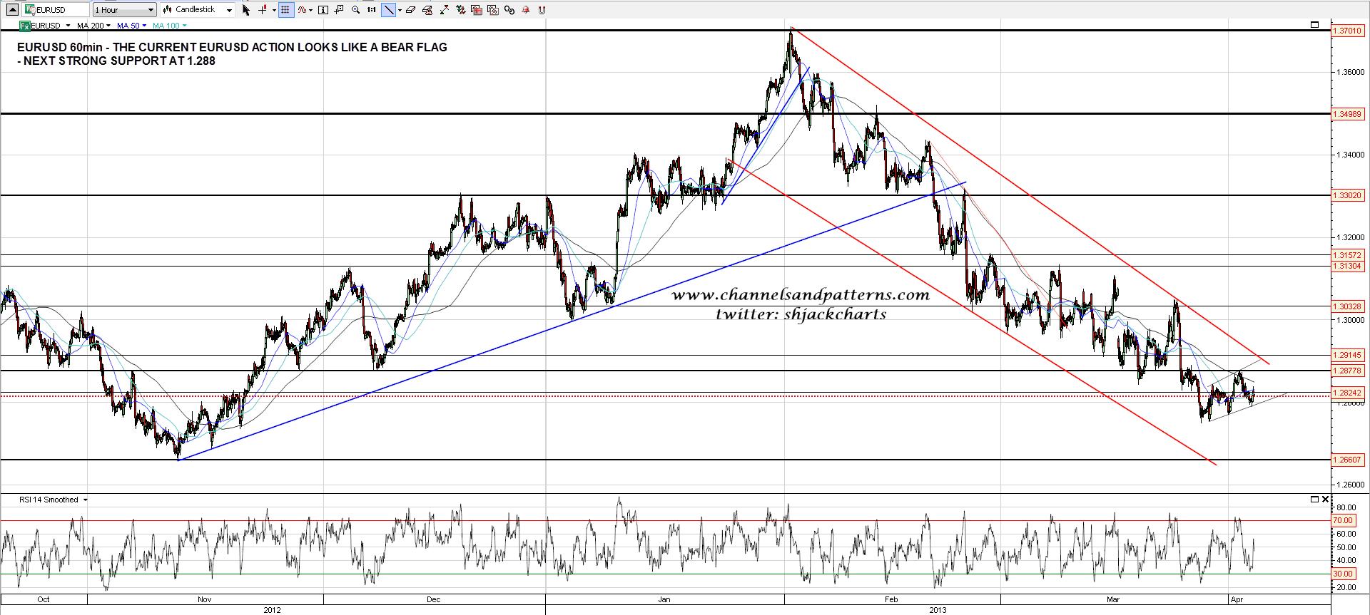 130403 EURUSD 60min Trendlines