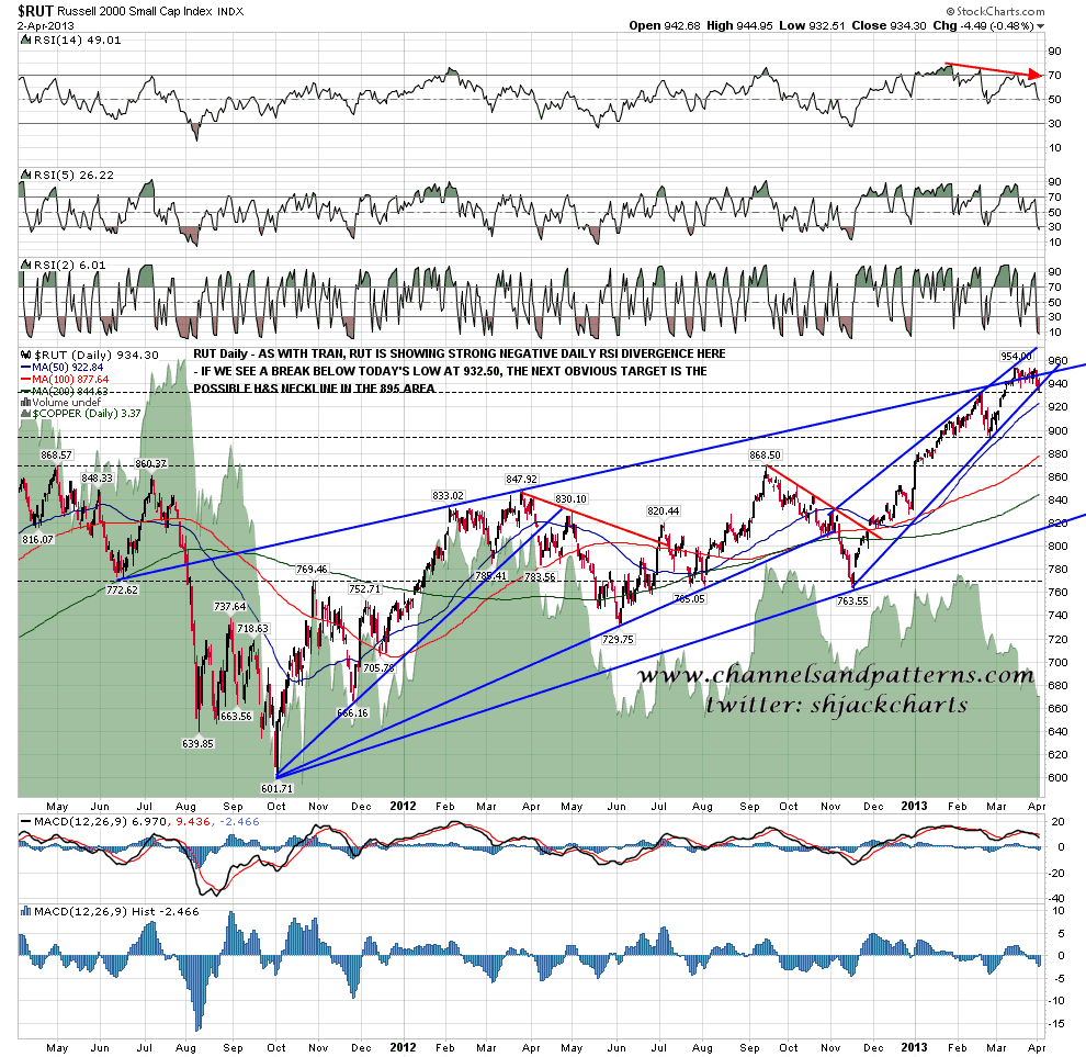 130403 RUT Daily Trendlines and RSI