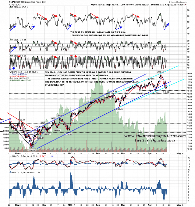 130418 SPX 60min Candidate Topping Patterns