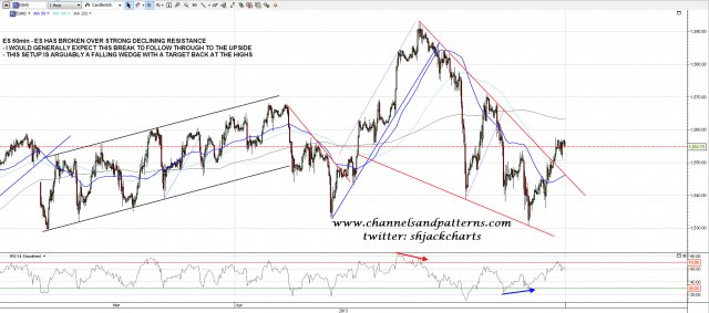 130422 ES 60min Break Over Declining Resistance