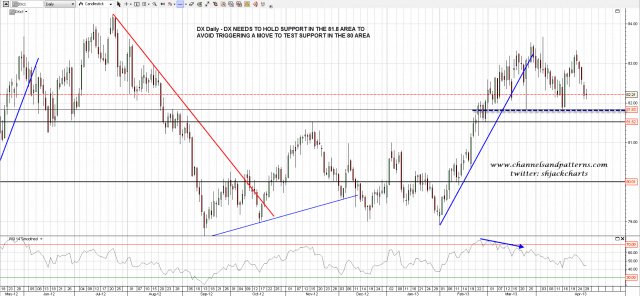 130430 DX Daily Possible Double Top Setup