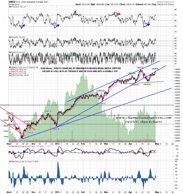 130430 Dow 60min Poss HS or Double-Top