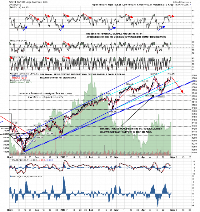 130430 SPX 60min Trendlines and RSI