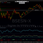 $BSE daily