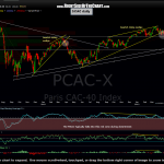 $CAC daily 4