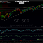 $SPX daily 10
