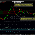 $SSEC weekly 2