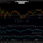$TSX daily