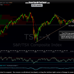 $TSX weekly