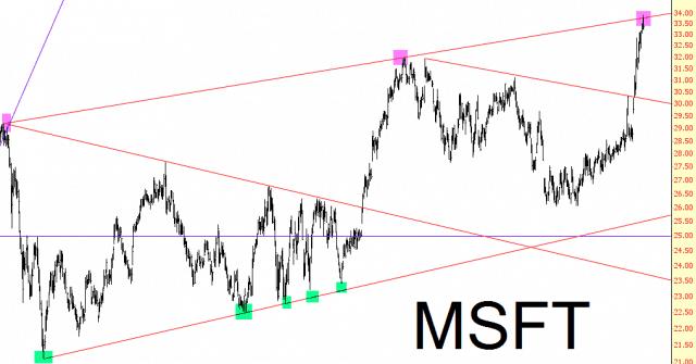 0507-MSFT