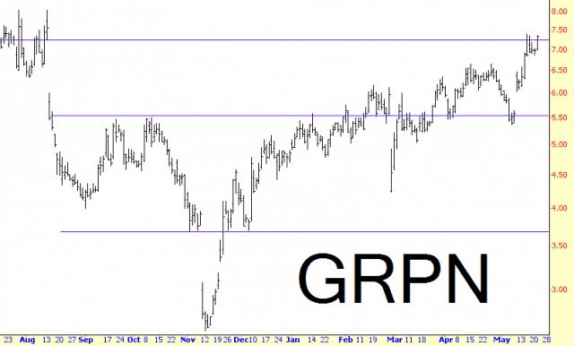 0521-grpn