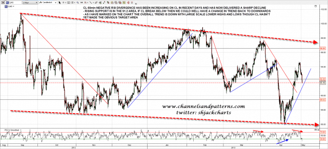 130501 CL 60min Trendlines and Overall Trend