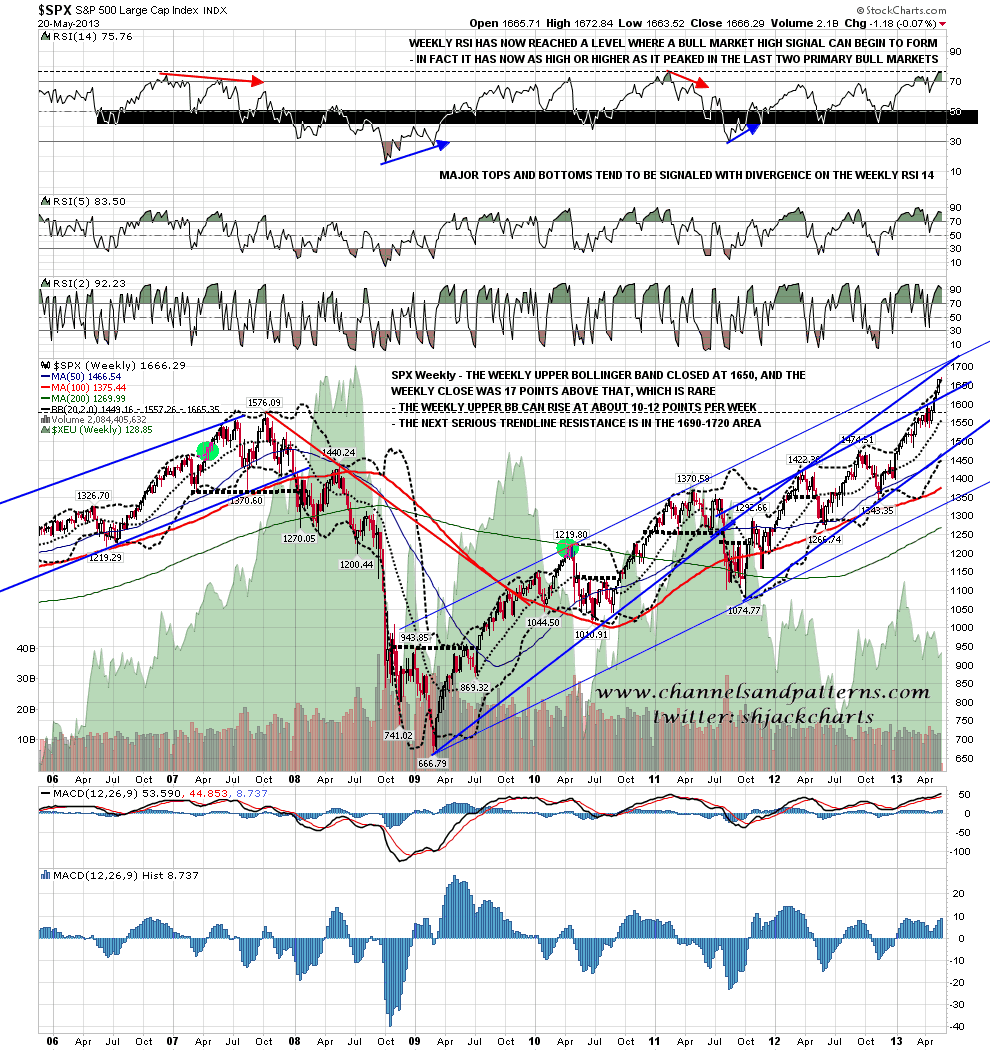 Bollinger bands weekly