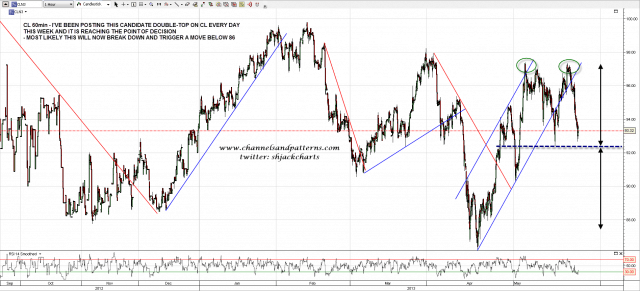 130523 CL 60min Possible Double Top