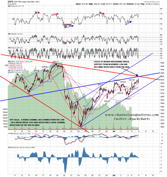 130707 SPX 15min Rising Channel and 1635 Area Resistance