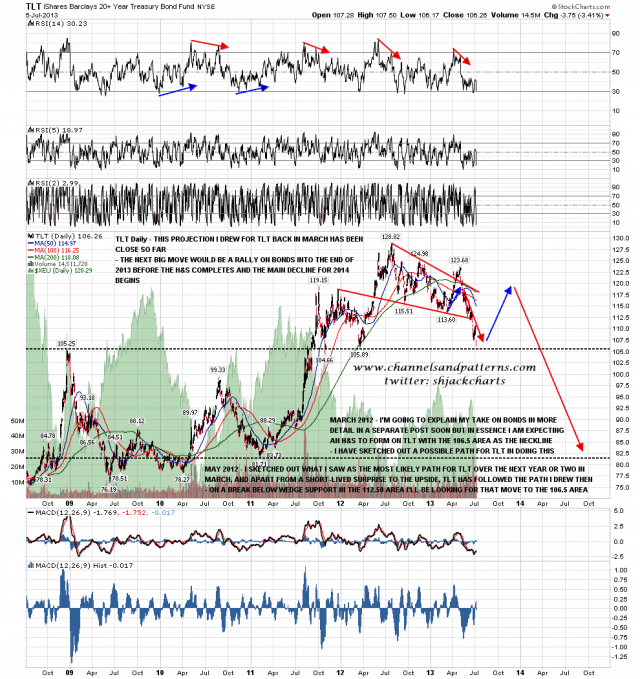 130707 TLT Daily Updated March Projection