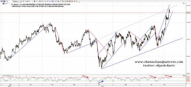 130708 CL 60min Trendlines and RSI