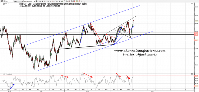 130708 DX Daily rising Channel and Trendlines