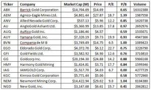 Gold Companies