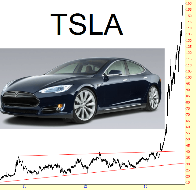 Climateer Investing Tesla Let S Go To The Charts Tsla