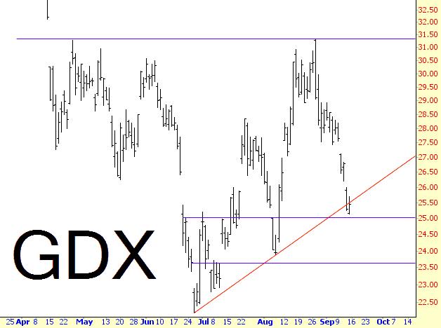 0914-GDX