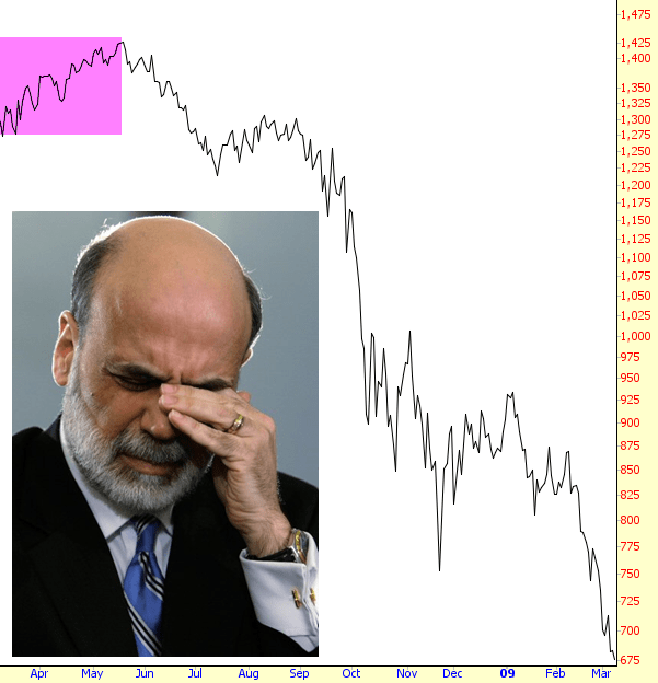 Theme, interesting bernanke is an asshole was